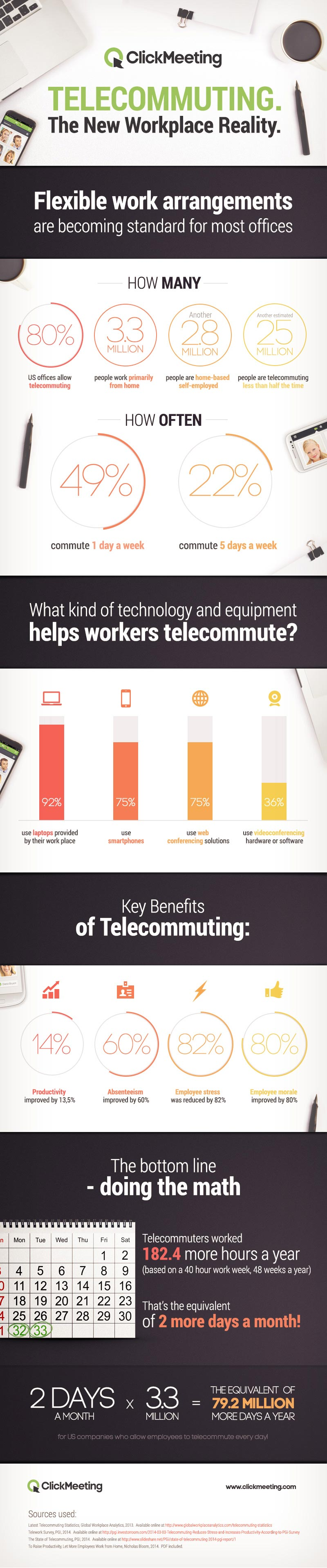 Flexible work arrangements are becoming standard for most offices. 3.3 million people work primarily from home. Another 2.8 million people are home-based self-employed. Another estimated 25 million people are telecommuting less than half the time. That's over 30 million telecommuters! 80% US offices allow telecommuting, 71% of workers participate in a telecommuting program, 49%, commute 1 day a week, 22% commute 5 days a week Who are these telecommuters? The average telecommuter is male, mid to late 40's, earns about $58k annually and works for a company with 100 employees What kind of technology and equipment helps workers telecommute? 92% use laptops provided by their work place, 75% use smartphones, 75% use web conferencing solutions, 36% use videoconferencing hardware or software. Telecommuters were 13.5% more productive than staff in the office. They also put in 9.5% more time.If increased productivity and time spent working isn't convincing enough for employers to institute a telecommuting program, there are other benefits too. Absenteeism improved by 60%, Employee stress was reduced by 82%, Employee morale improved by 80%. Why does telecommuting work so well? 1/3rds of the productivity increase was due to a quieter environment. 2/3rds of the productivity increase was due to people working more hours – they started earlier, took shorter breaks and worked until the end of the day. The bottom line - doing the math. Telecommuters worked: 3.8 more hours a week, 15.2 more hours a month, 182.4 more hours a year (based on a 40 hour work week, 48 weeks a year). That means telecommuting employees worked the equivalent of 2 more days a month! Two days a month X 3.3 million = the equivalent of 79.2 million more days a year for US companies who allow employees to telecommute every day!